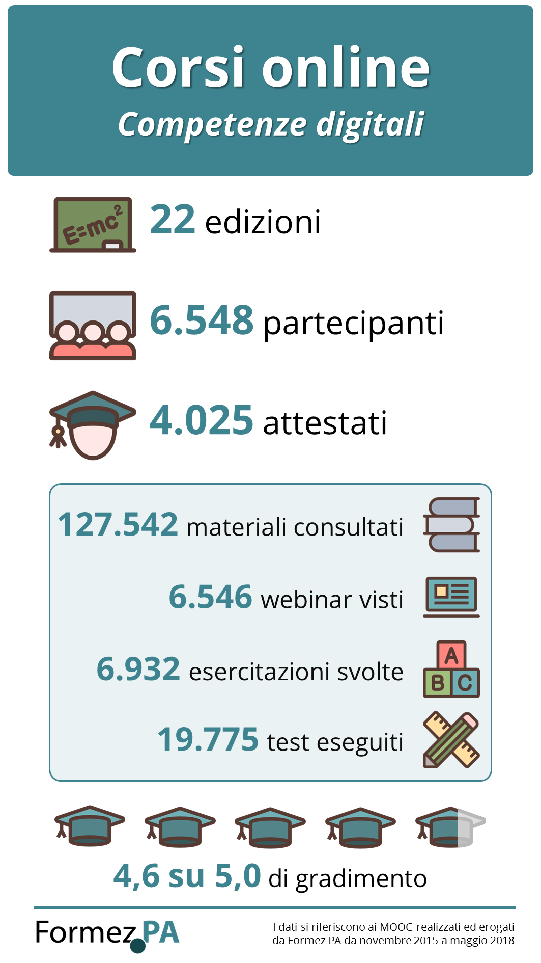 Infografica corsi sulle competenze digitali