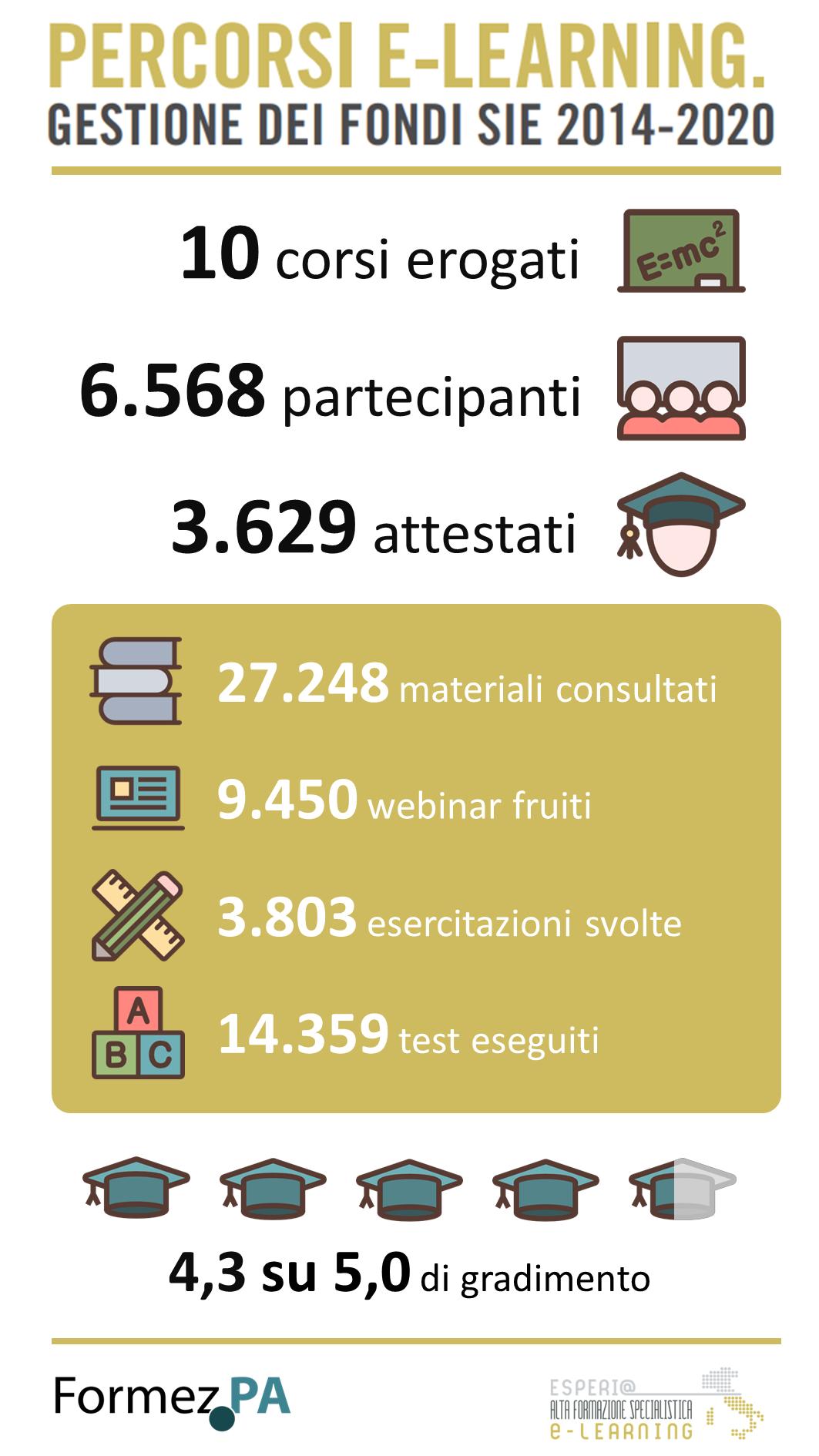 Infografica corsi Fondi SIE