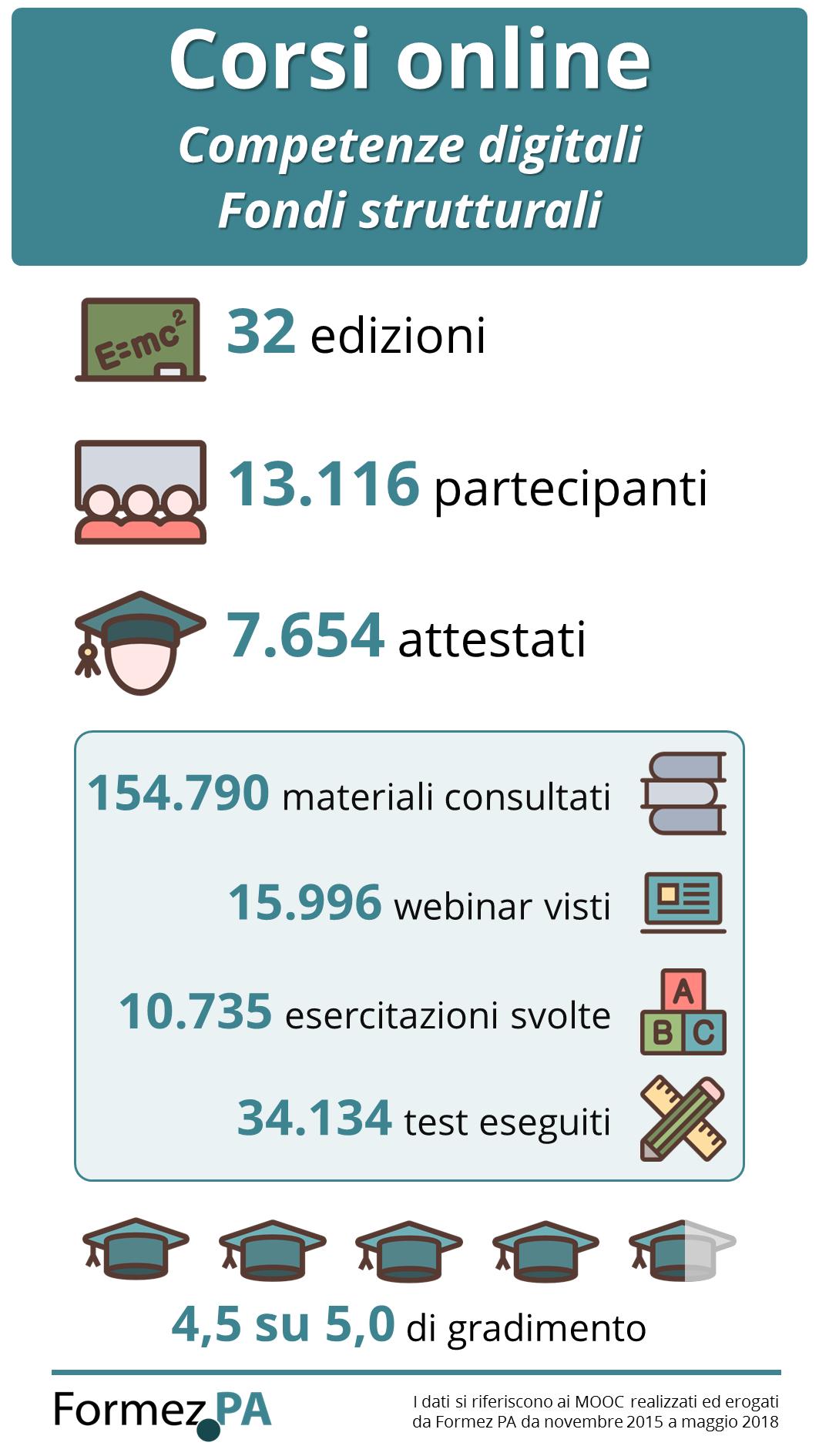Infografica MOOC