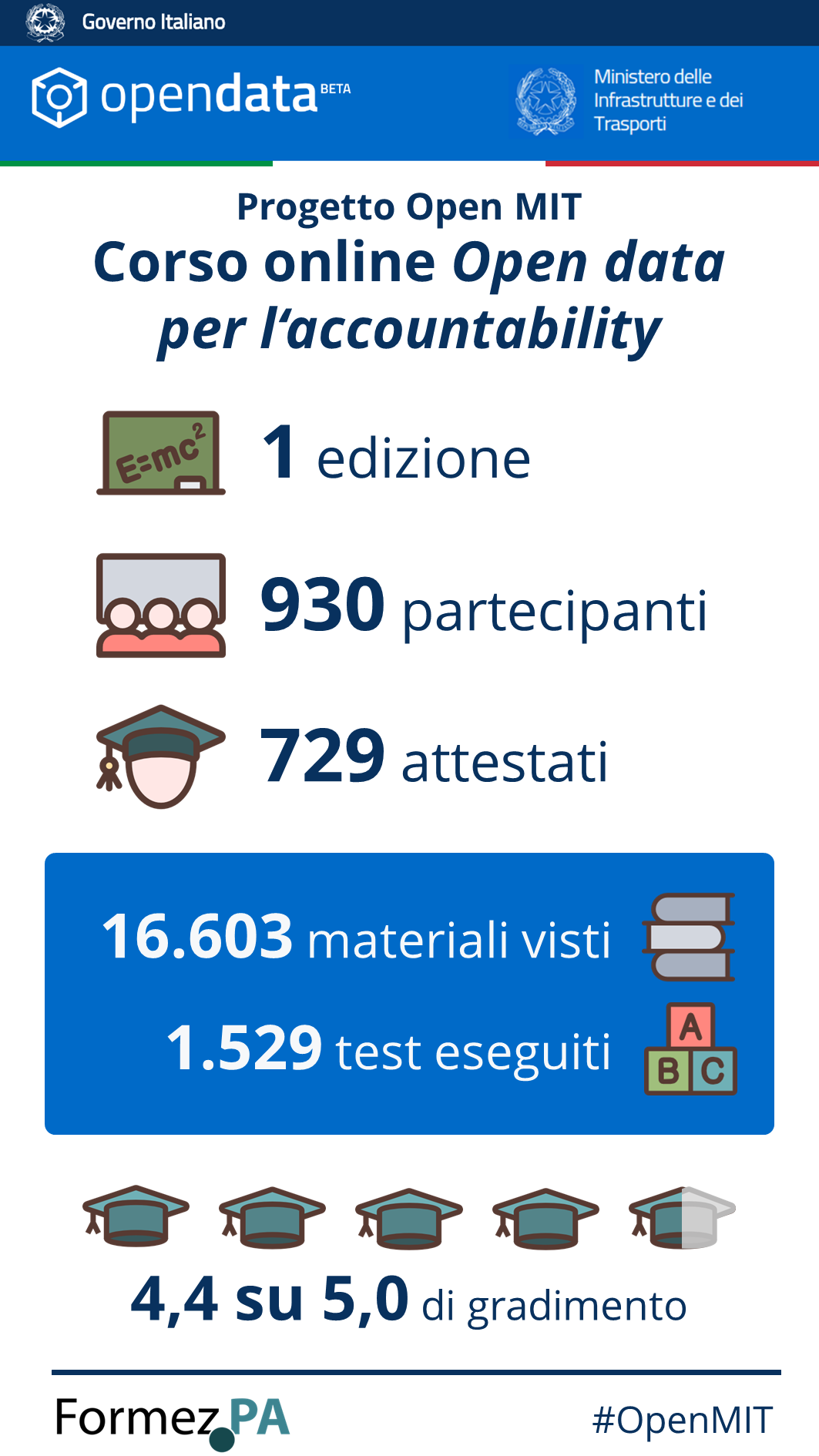 Infografica corso Open data per l'Accountability