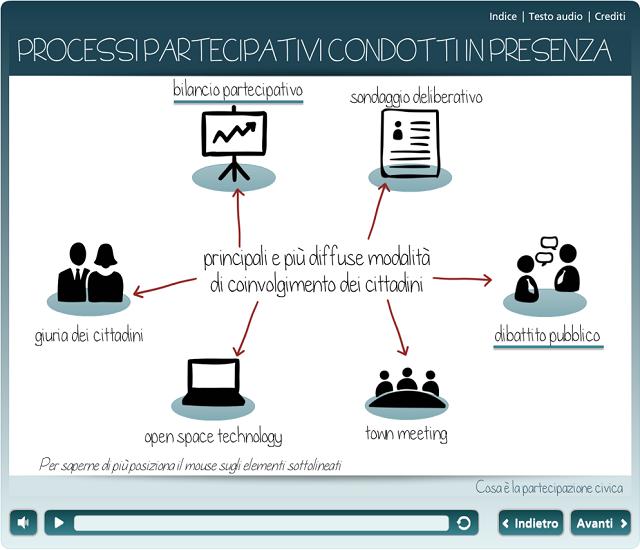 Schermata di una lezione multimediale