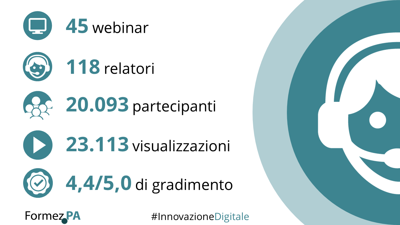 Infografica webinar Innovazione digitale